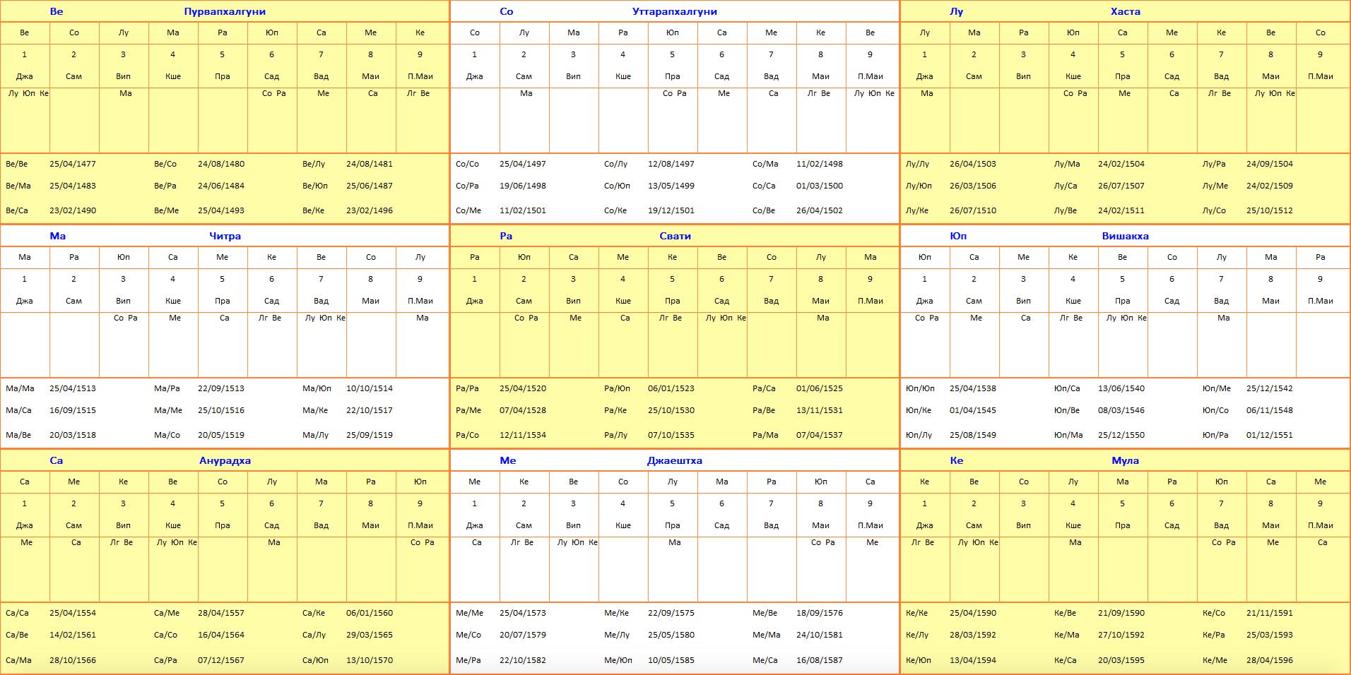 Экран таблицы тара